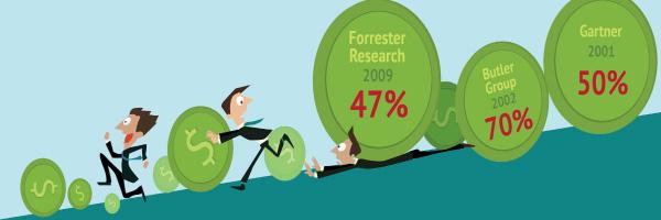 Διαχείριση Πελατειακών Σχέσεων – Γιατί το 50% των συστημάτων CRM αποτυγχάνουν